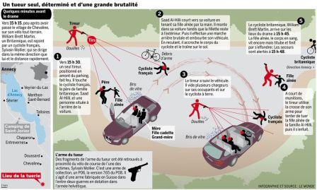 Tuerie de Chevaline : un tueur seul, déterminé et d'une grande brutalité (Le Monde)